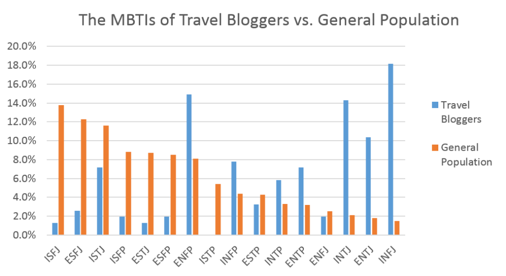 What is the average Myers-Briggs type of a travel blogger? There isn't one stand-out personality type, but travel bloggers do tend to be a rare breed!